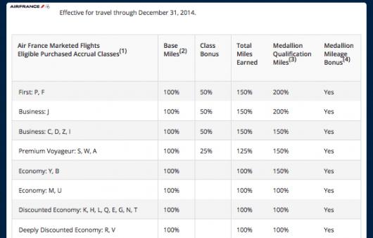Delta Air France 2014 earning