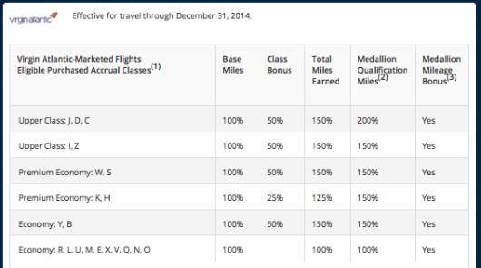 Delta Virgin Atlantic earning 2014