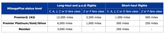 United bonus earning chart for Elites and First Class passengers.