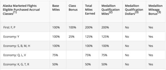 Delta's new earning chart when flying Alaska starting April 1, 2015.