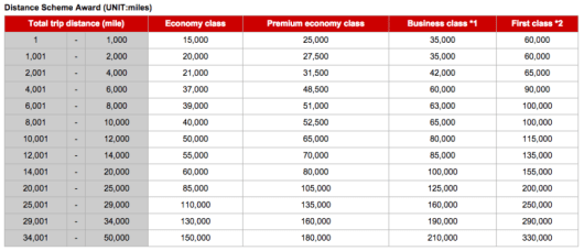 JAL's Mileage Bank award chart for partner airline flights.