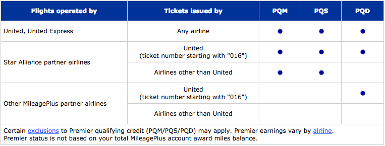 United is relatively stingy when it comes to non-alliance partners, so booking through United is your best bet.