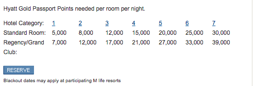 Hyatt free night award chart