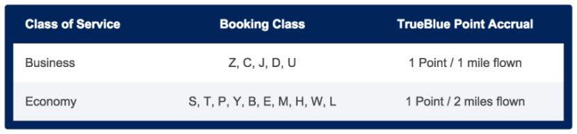 A full breakdown of each booking class