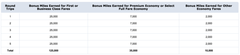 Earn up to 125,000 bonus AAdvantage miles.