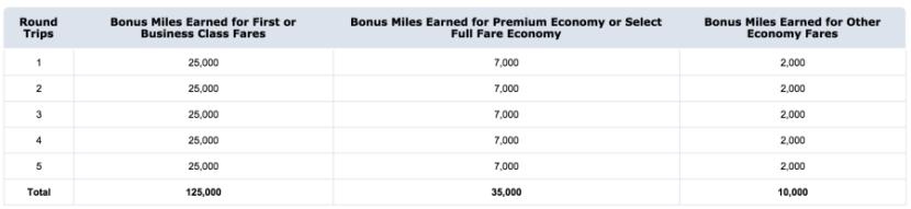 Earn up to 125,000 bonus AAdvantage miles.