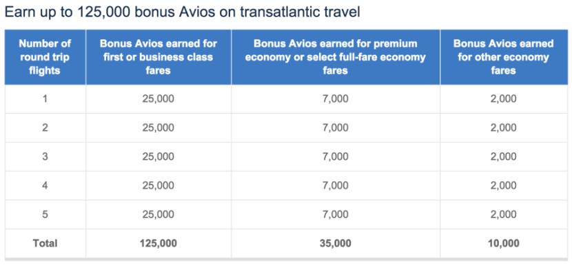 Earn up to 125,000 bonus Avios.