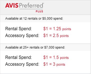 Avis Preferred Plus points
