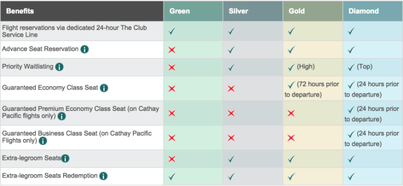 Current Marco Polo Club elite benefits.