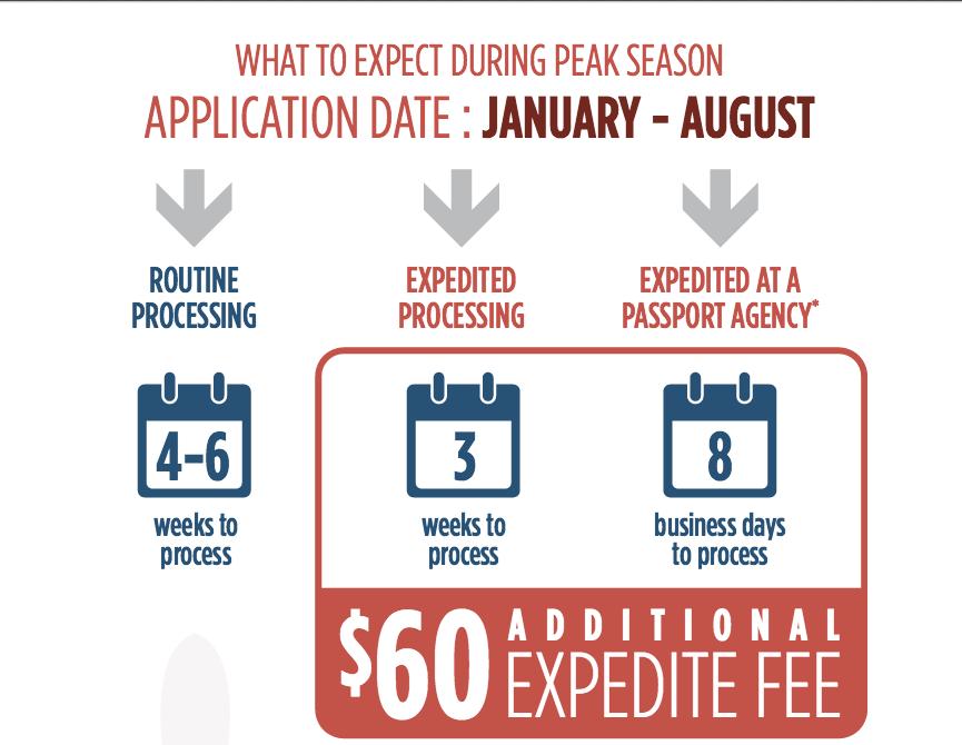 Apply September-November to avoid peak times and longer waits.