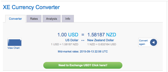 The US dollar is doing very well against the NZ dollar, so take advantage!