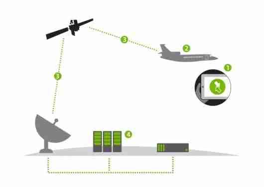 Satellite based Wi-Fi. Photo courtesy of OnAir.