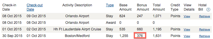 Hyatt account activity