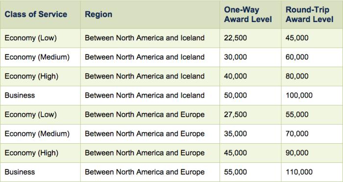 Alaska's award chart for travel on Icelandair.