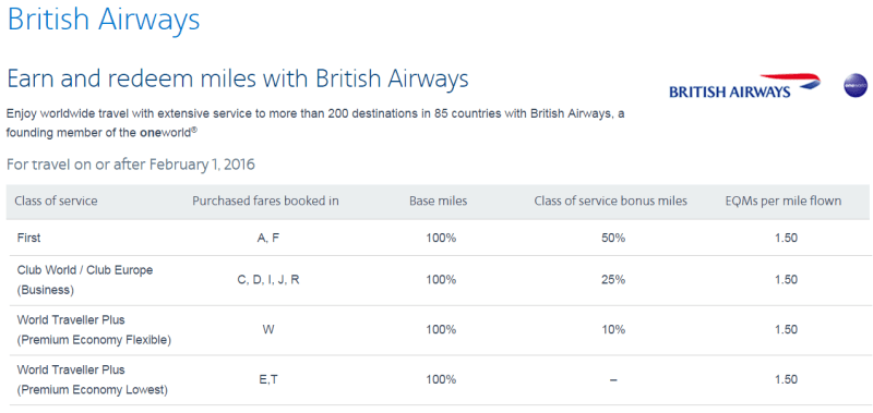 Book flights in BA First, Business or Premium Economy to rack up the EQMs on American Airlines. Economy: not so much.