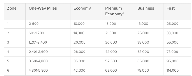 Booking Aer Lingus with Points and Miles