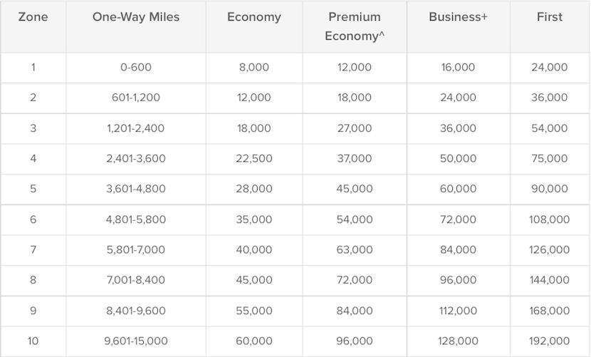 Qantas Emirates chart