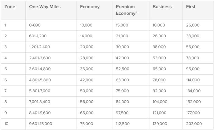 Qantas partner award chart