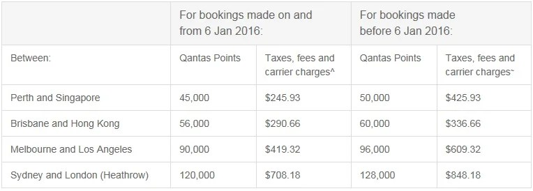 A chart with some of the examples of point reductions from Qantas.