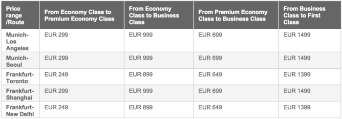 Upgrade prices are calculated based on the route.