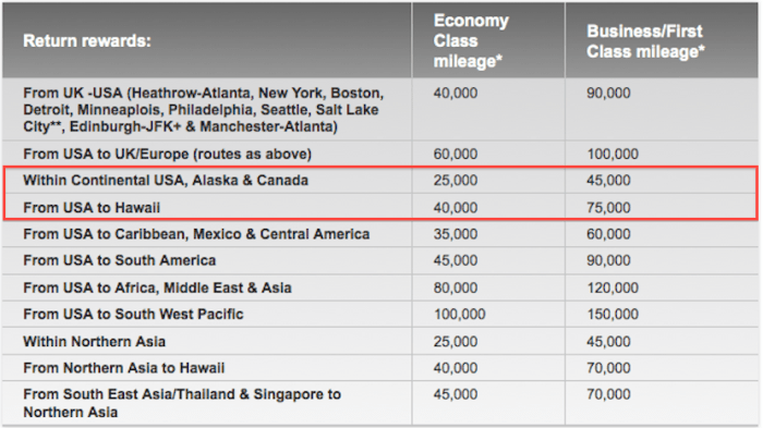 Virgin Atlantic Delta table
