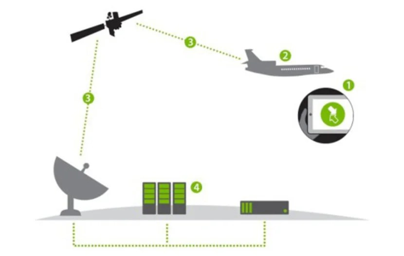 How satellite Wi-Fi systems work. Image courtesy of OnAir.
