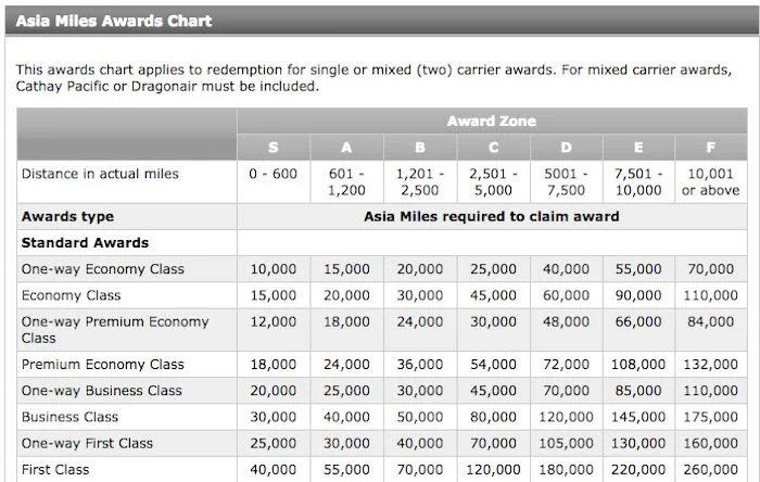 The Asia Miles award chart which would apply to tickets only involving AA operated flights.