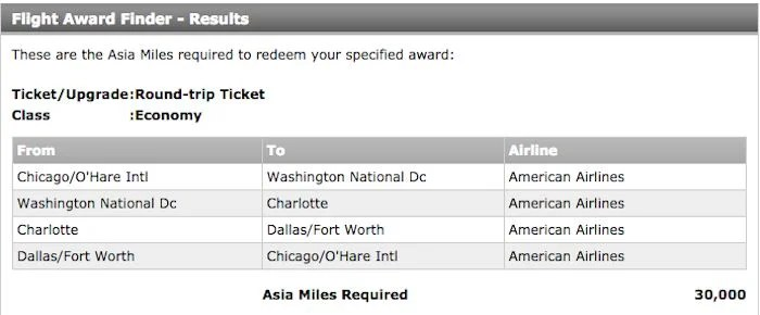 A round trip itinerary with stops in Charlotte, Dallas, and Chicago would only cost 30,000 Citi ThankYou points.