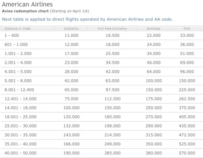Iberia's distance based award chart for AA operated flights.