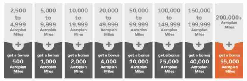 The bonus points depend on how many points are transferred to your Aeroplan account.