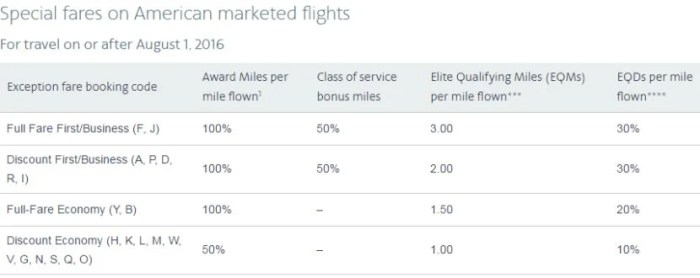 """Here's how you'll earn award and elite miles on these """"special fares"""""""