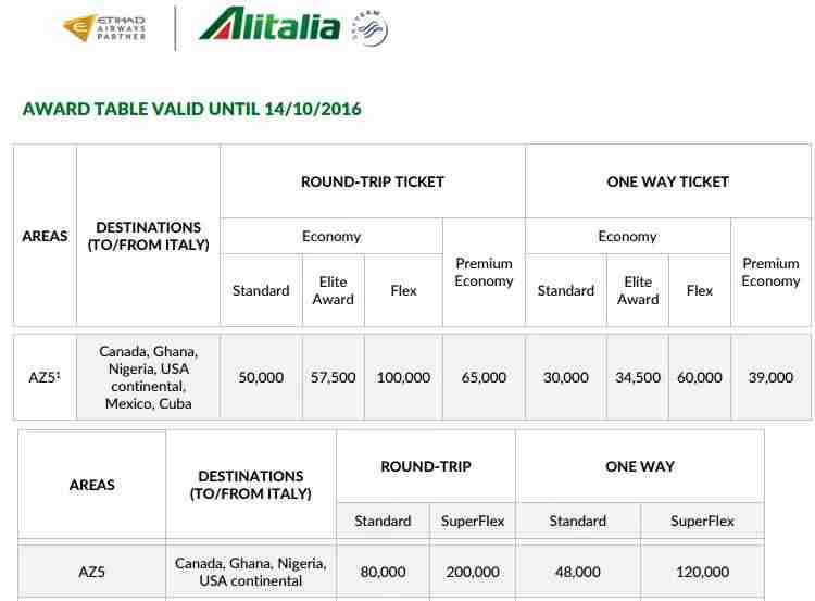 Alitalia award chart cropped to show flights between continental US and Italy.