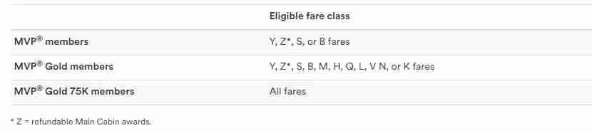 Alaska Airlines Premium Class immediate upgrade chart.