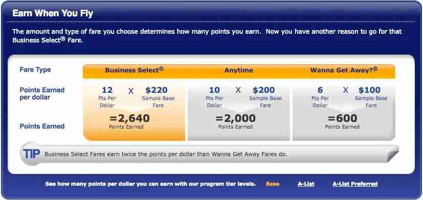 You earn points based on the fare you purchase.