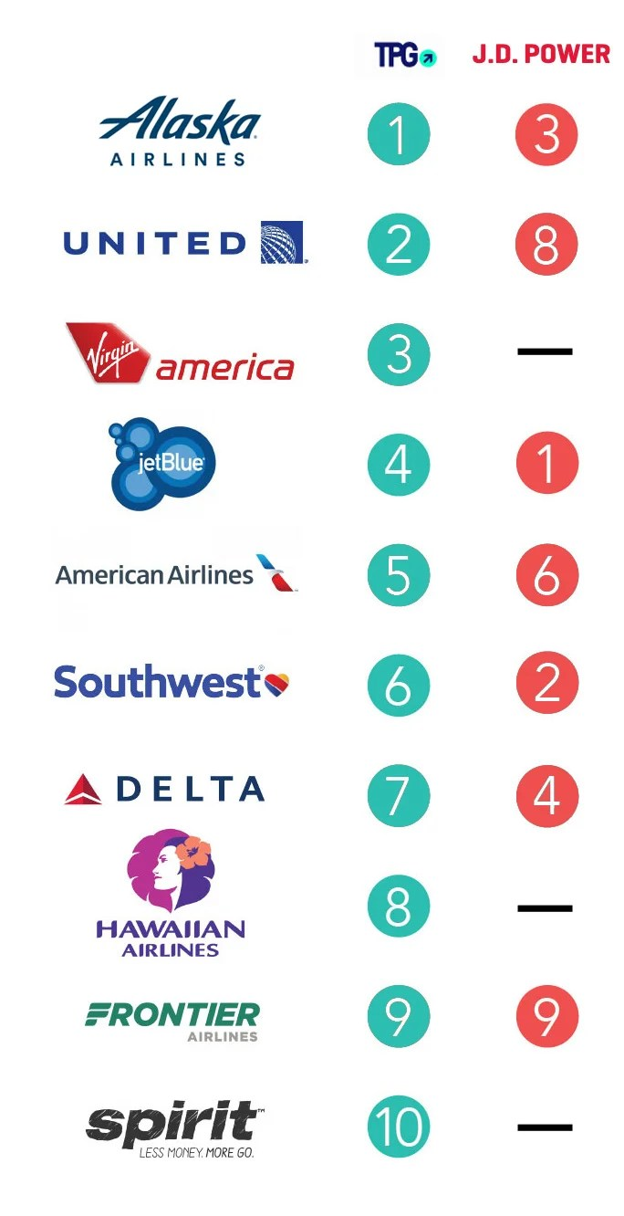 the best and worst airlines in the united states