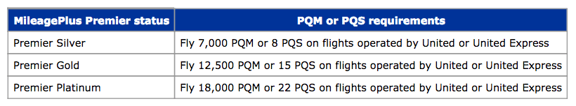 Airline Elite Status Match And Challenge Options For 2019