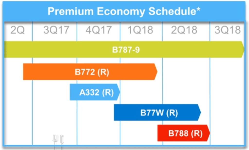American Airlines unveiled its premium economy retrofit schedule this morning.