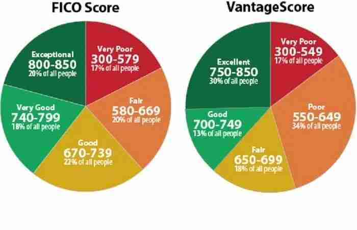 "Your credit score may be the most important ""score"" of your adult life. Image courtesy of Experian."
