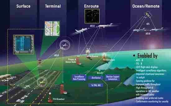 Improved flight tracking via ADS-B is one of the many facets of NextGen modernization delayed due to lack of consistent funding. Image courtesy of the FAA.