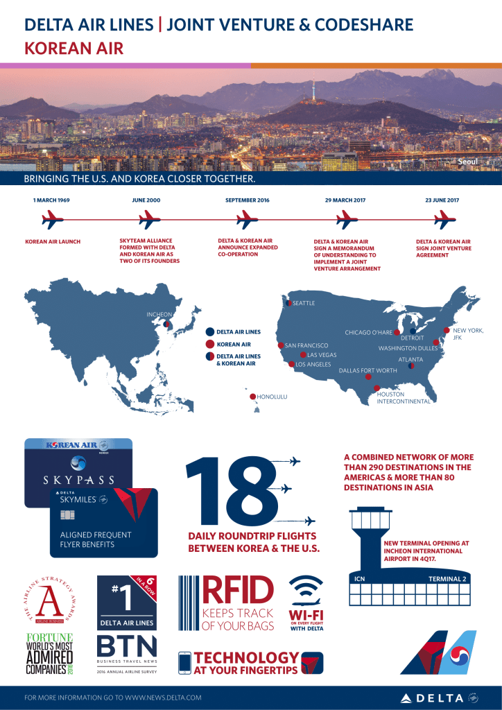Delta and Korean Air infographic-1