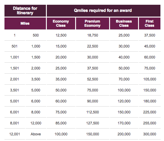 Qatar Partner Award Chart