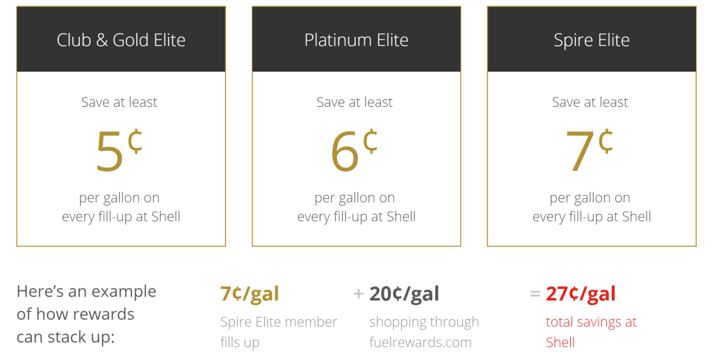 ihg has partnered with shells fuel rewards program to offer ihg elites a minimum of 5 cents per gallon off of their shell fuel purchases - Shell Gas Rewards Card