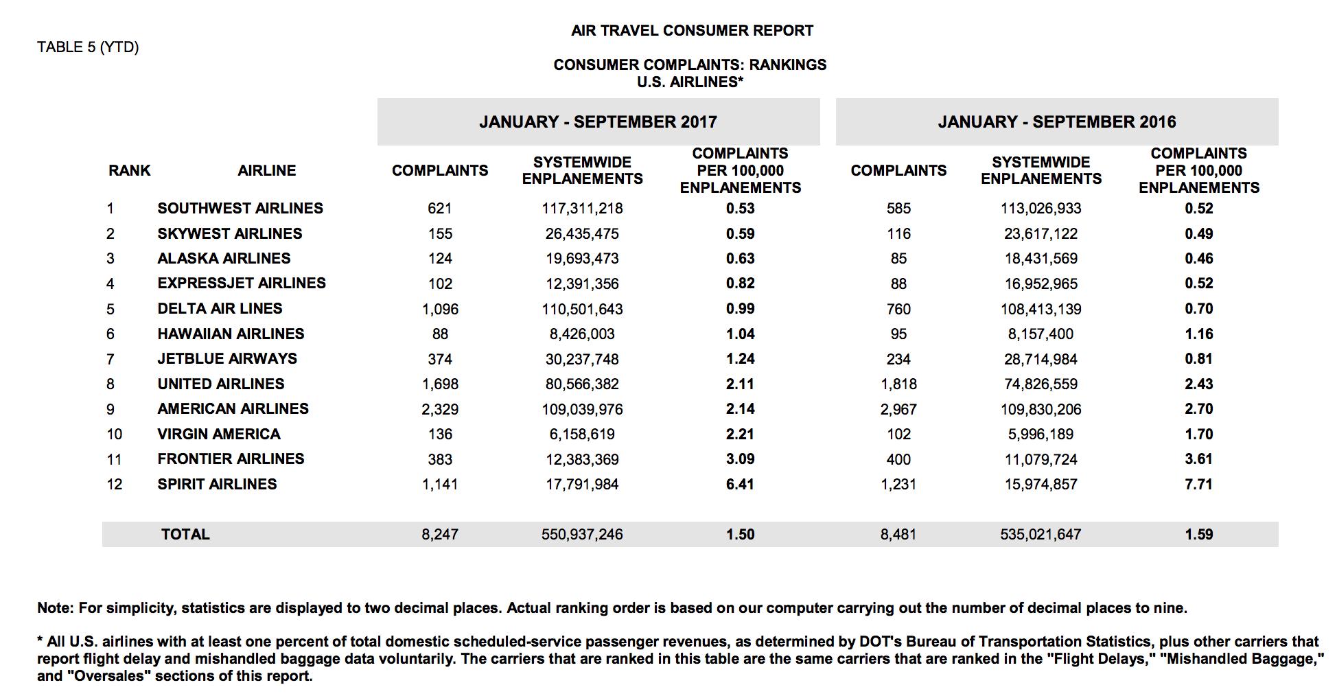 dot stats sept 2017