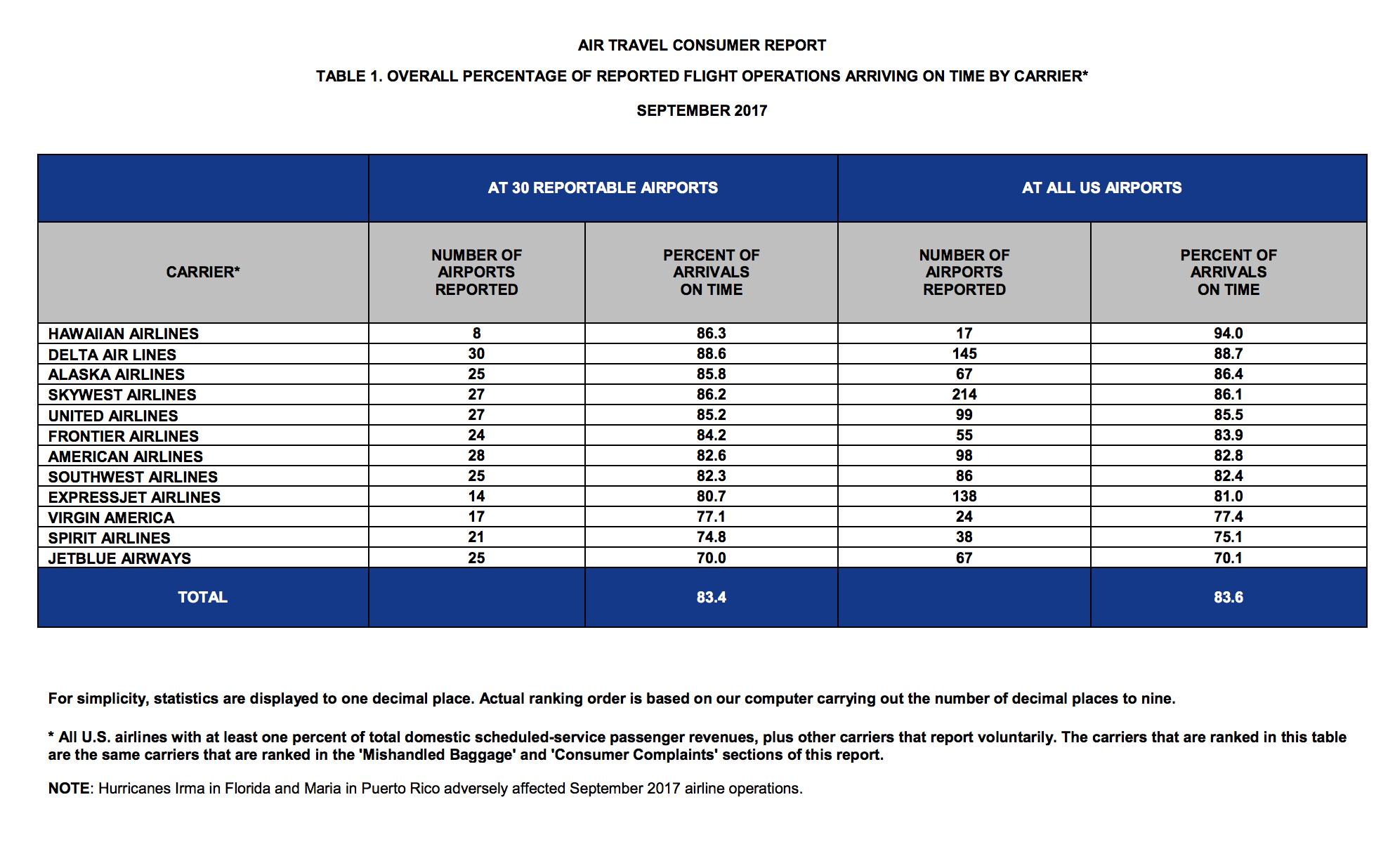 dot stats september 2017
