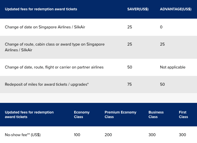Singapore Airlines Announces Changes to Upgrades, Unbundles ...