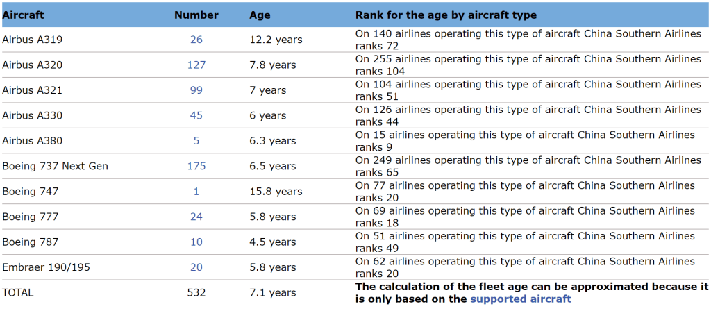 China Southern Group Adding 300+ Aircraft to Fleet By 2020