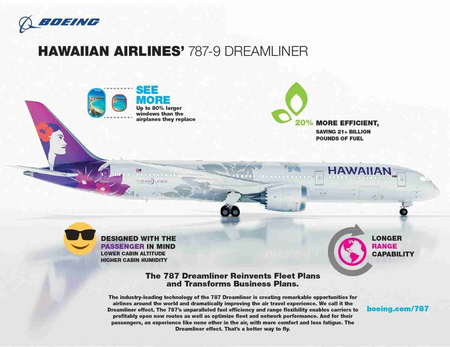 Boeing [NYSE:BA] and Hawaiian Airlines announced today that the carrier has selected the market-leading 787 Dreamliner as its flagship airplane for medium to long-haul flights. This infographic highlights some of the airplane
