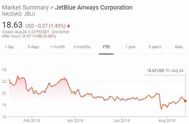 The JetBlue share price fell from $22 to under $19 this year. (Image from Google)