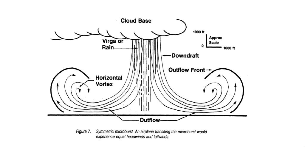 The microburst. Image via FAA.