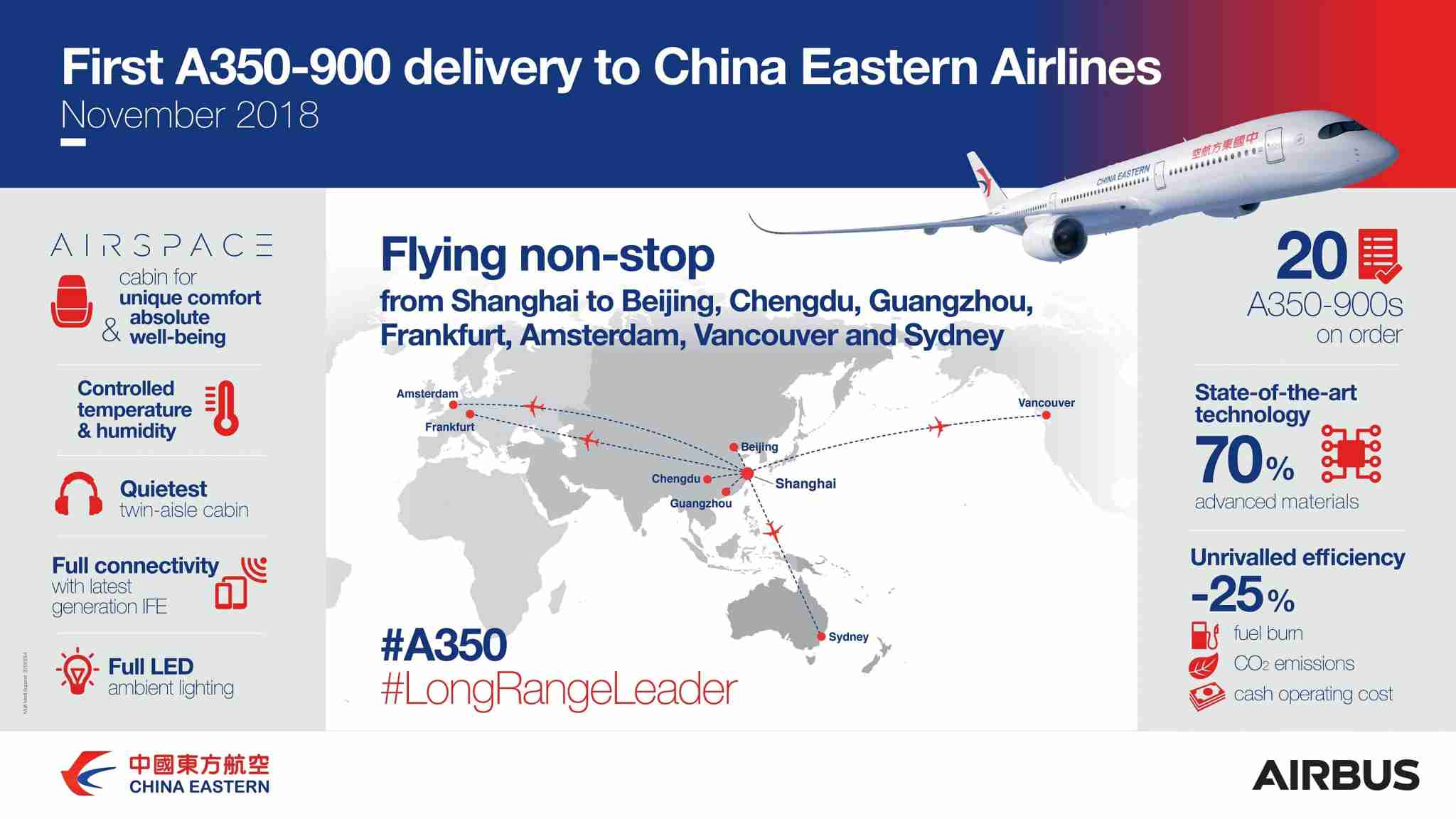 China Eastern A350-900 Routes